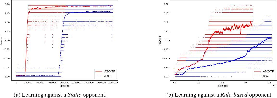 Figure 4 for Using Monte Carlo Tree Search as a Demonstrator within Asynchronous Deep RL