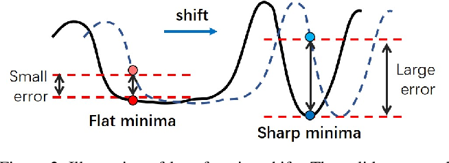 Figure 3 for AlterSGD: Finding Flat Minima for Continual Learning by Alternative Training
