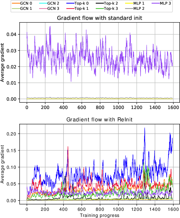 Figure 3 for On Graph Classification Networks, Datasets and Baselines