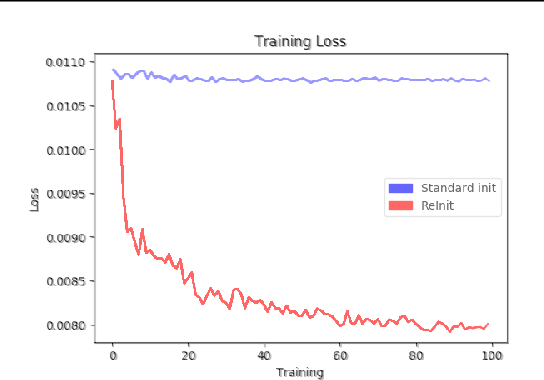 Figure 4 for On Graph Classification Networks, Datasets and Baselines