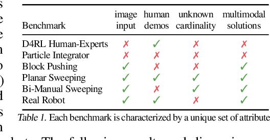 Figure 2 for Implicit Behavioral Cloning