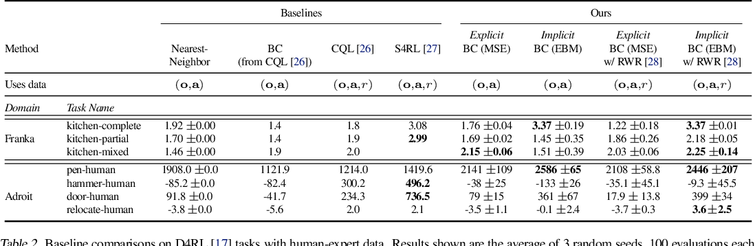 Figure 4 for Implicit Behavioral Cloning