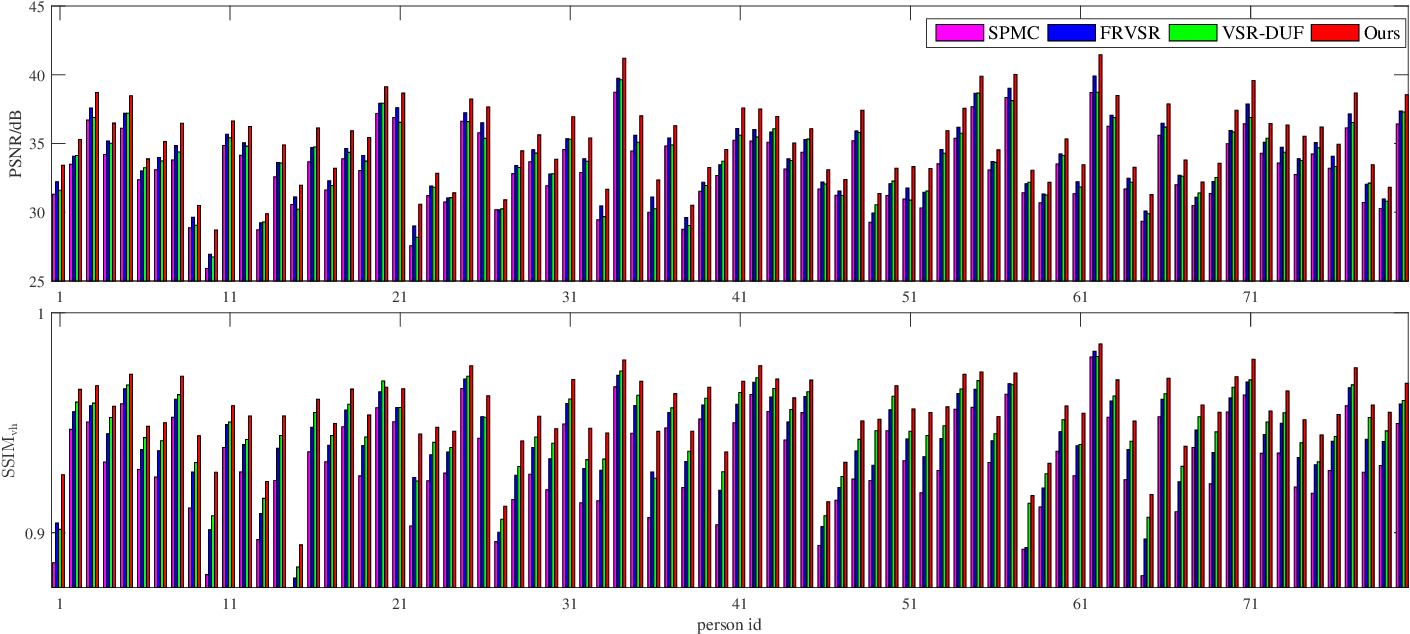 Figure 2 for Self-Enhanced Convolutional Network for Facial Video Hallucination