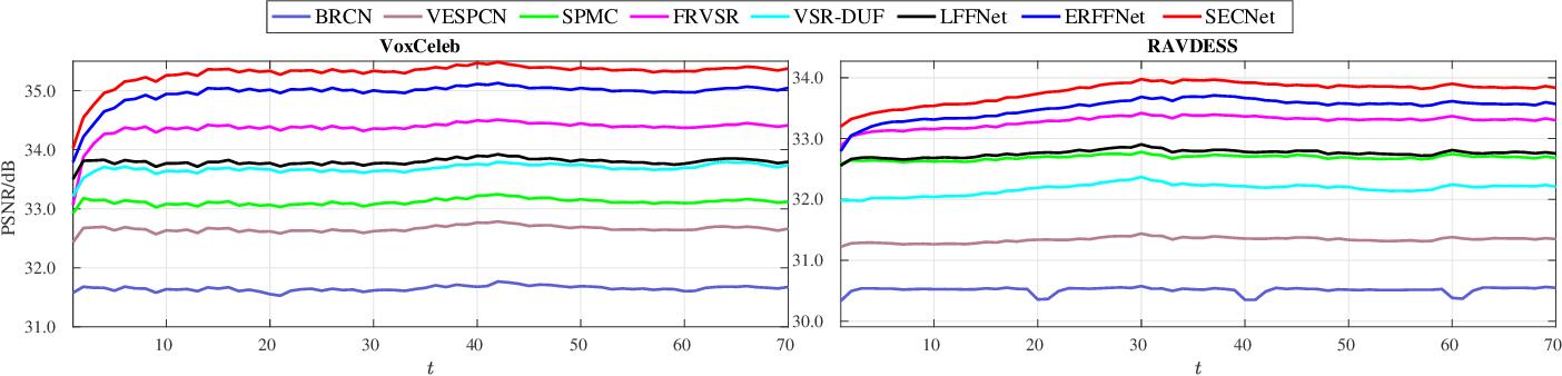 Figure 3 for Self-Enhanced Convolutional Network for Facial Video Hallucination