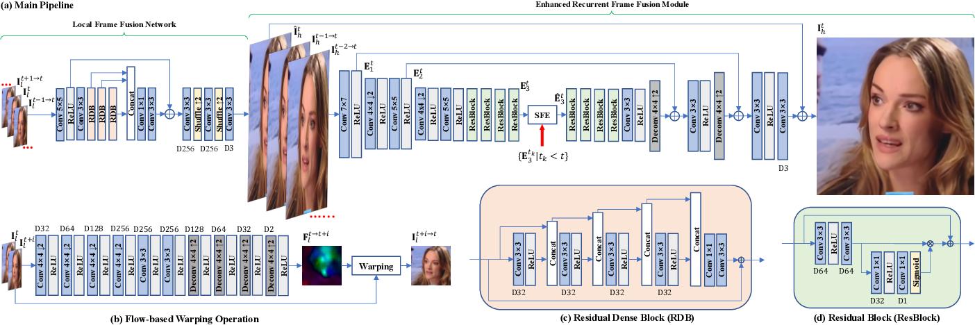 Figure 4 for Self-Enhanced Convolutional Network for Facial Video Hallucination