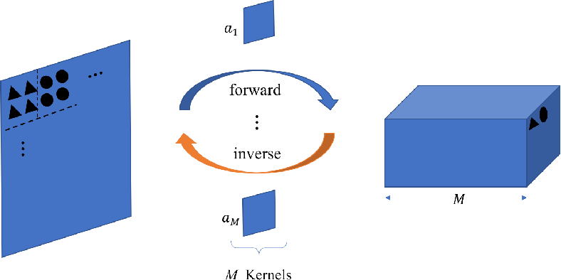 Figure 1 for An Interpretable Generative Model for Handwritten Digit Image Synthesis