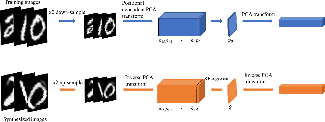 Figure 3 for An Interpretable Generative Model for Handwritten Digit Image Synthesis