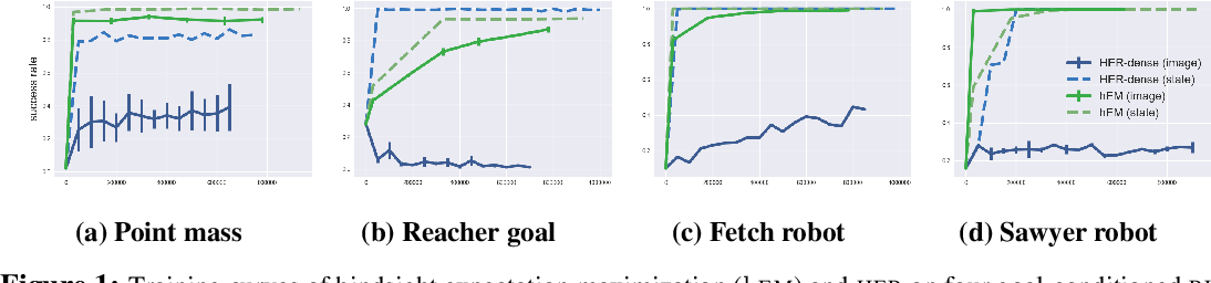 Figure 1 for Hindsight Expectation Maximization for Goal-conditioned Reinforcement Learning