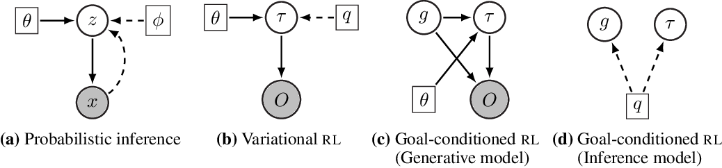 Figure 2 for Hindsight Expectation Maximization for Goal-conditioned Reinforcement Learning