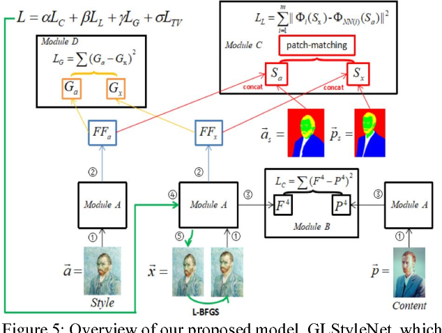 Figure 4 for GLStyleNet: Higher Quality Style Transfer Combining Global and Local Pyramid Features