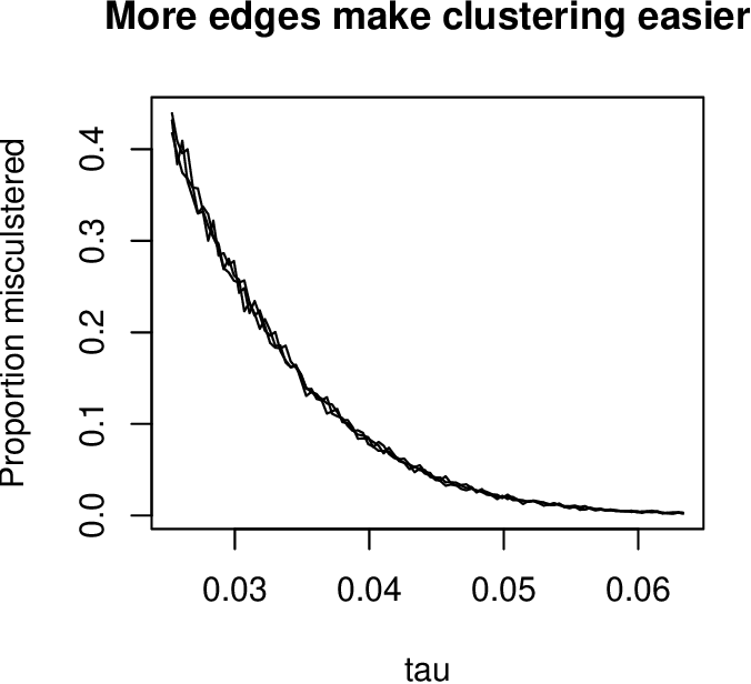 Figure 1 for Co-clustering for directed graphs: the Stochastic co-Blockmodel and spectral algorithm Di-Sim