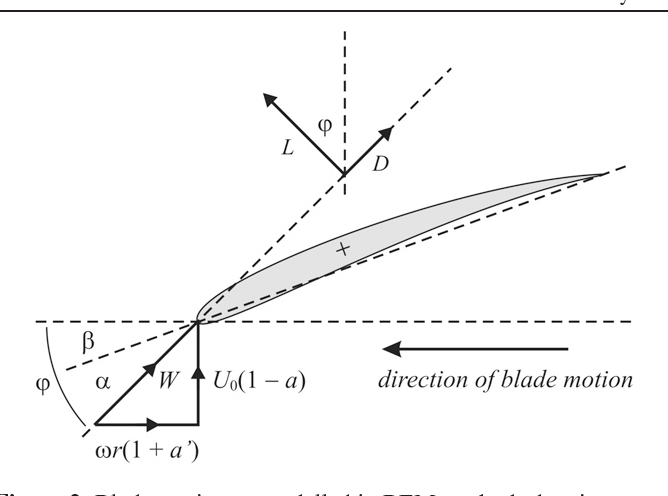 Design And Performance Of A Centimetre Scale Shrouded Wind Turbine