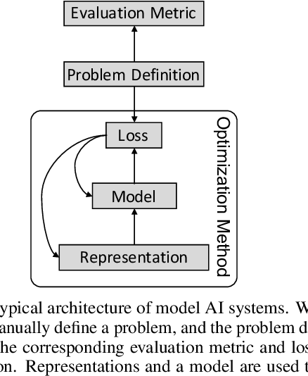 Figure 1 for Problem Learning: Towards the Free Will of Machines