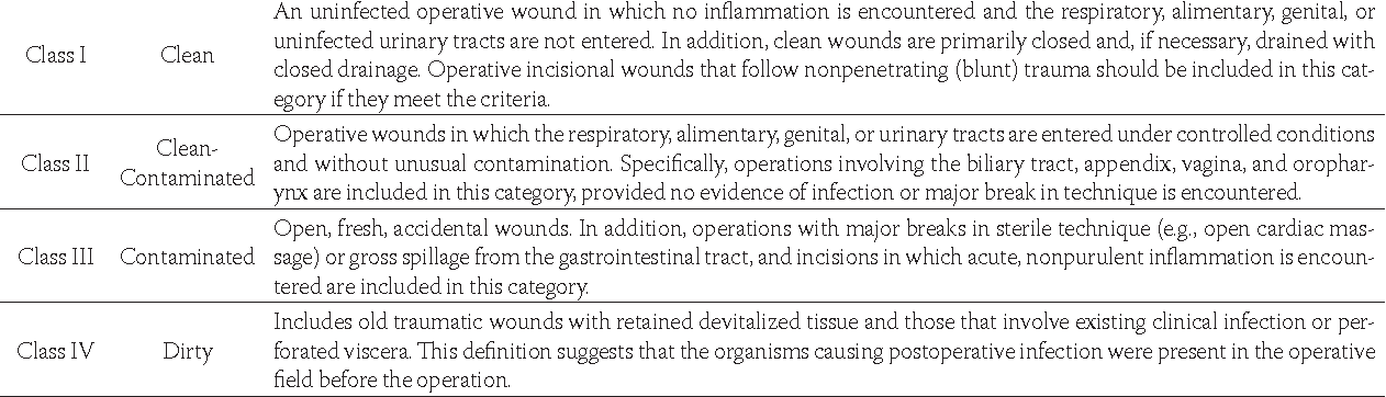 TABLE 2. Classifi cation of Surgical Wounds