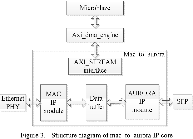 Figure 3 from Design of Ethernet to Optical Fiber Bridge IP Core