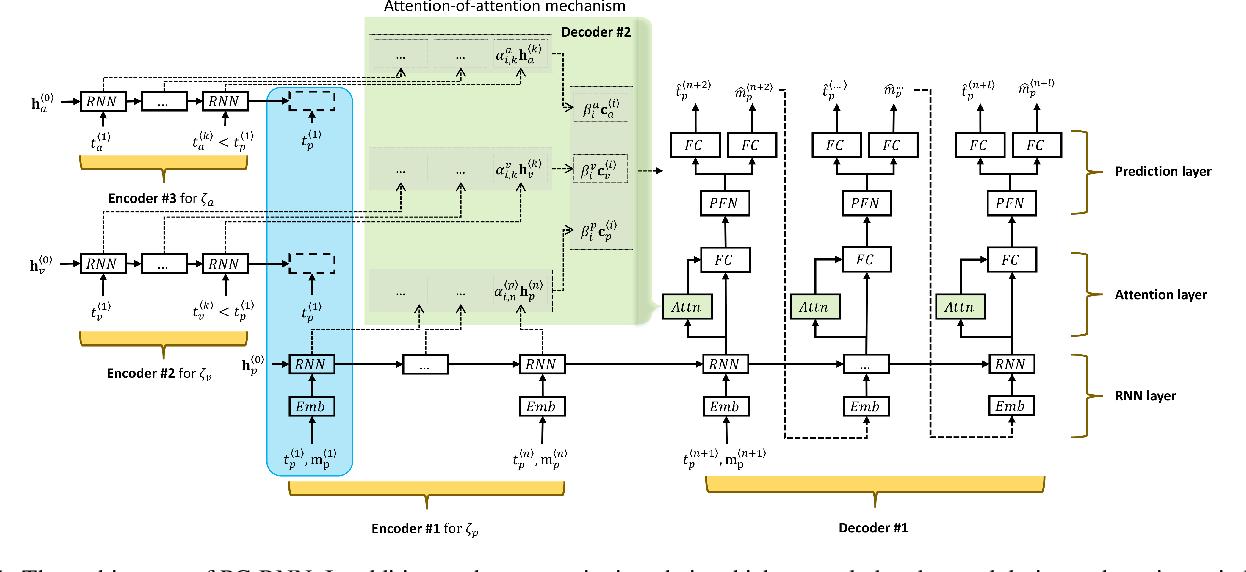 Figure 1 for Patent Citation Dynamics Modeling via Multi-Attention Recurrent Networks