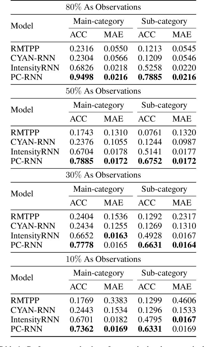 Figure 2 for Patent Citation Dynamics Modeling via Multi-Attention Recurrent Networks