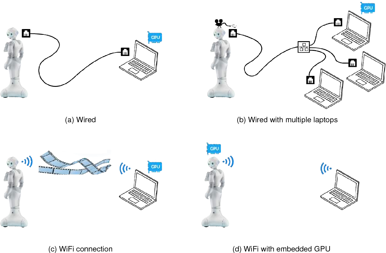 Table 3 From Deliverable D 2 1 Audio Visual Algorithms For Person Laptop Wi Fi Wiring Diagram Tracking And Characterization Baseline Semantic Scholar