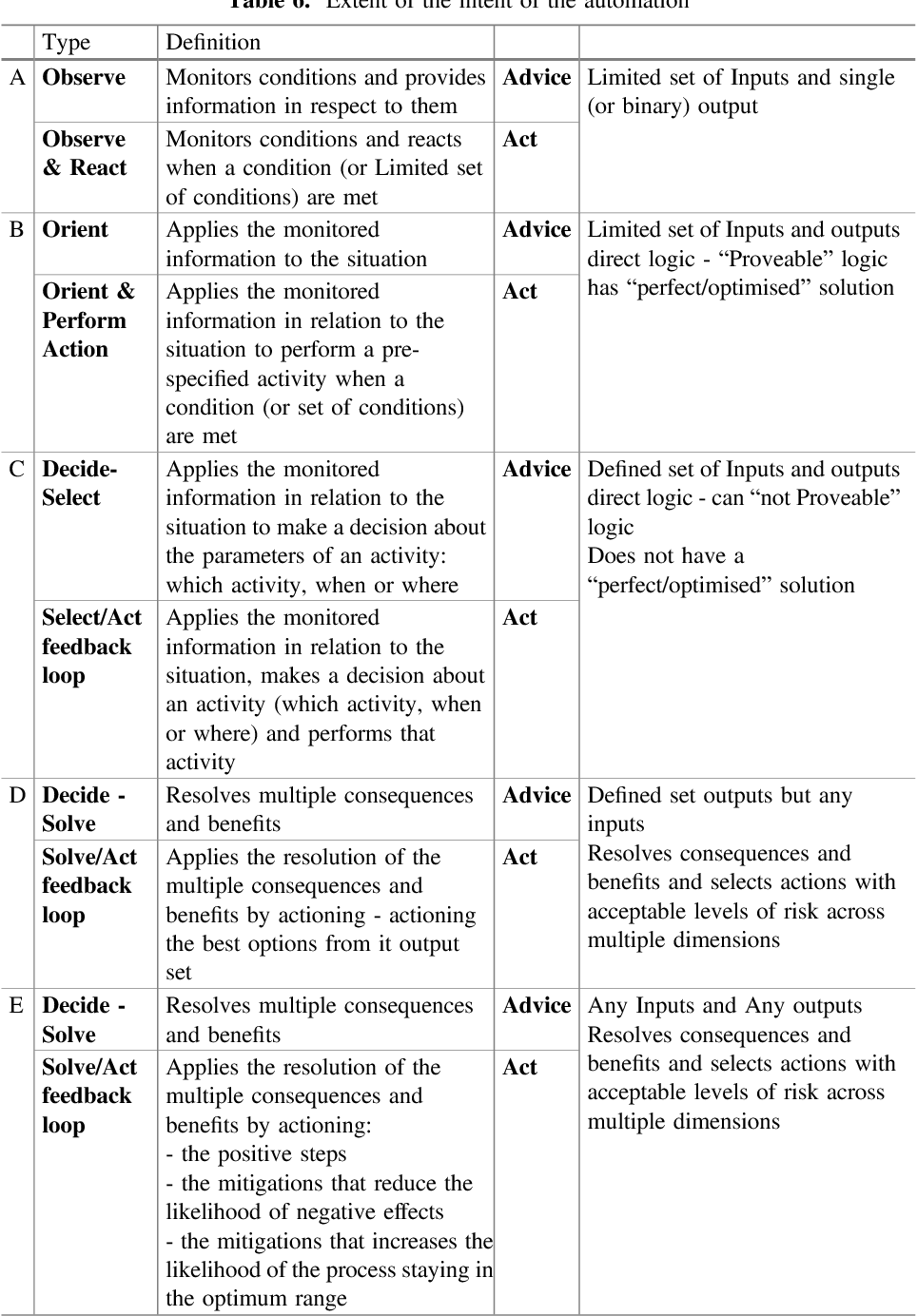 Table 6 from Human Work Interaction Design  Designing