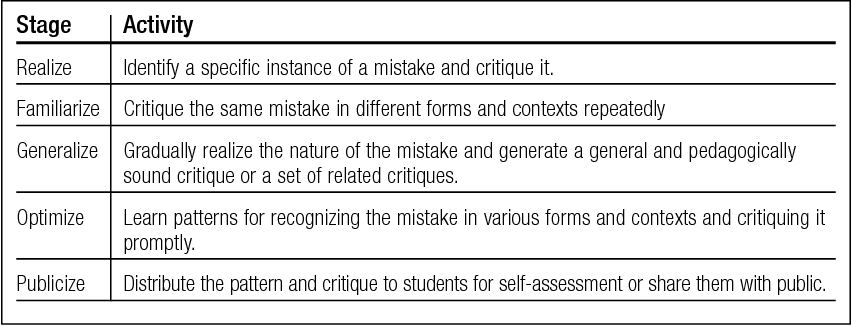 PDF] An Incremental Model for Developing Educational Critiquing