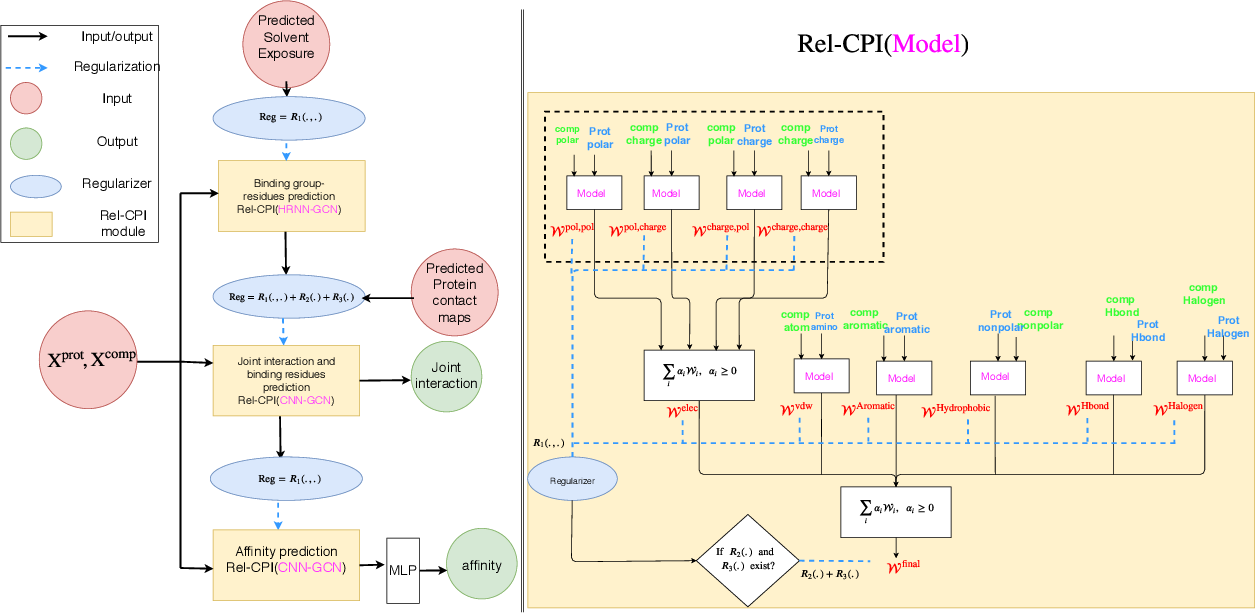 Figure 2 for Explainable Deep Relational Networks for Predicting Compound-Protein Affinities and Contacts