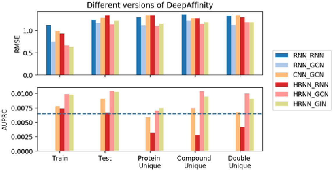 Figure 3 for Explainable Deep Relational Networks for Predicting Compound-Protein Affinities and Contacts