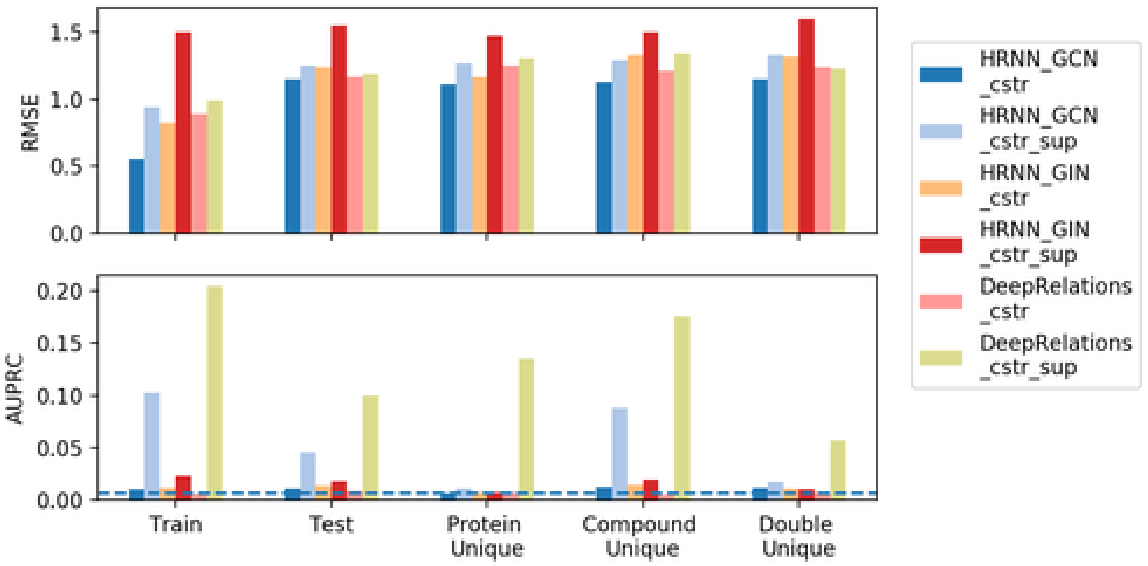 Figure 4 for Explainable Deep Relational Networks for Predicting Compound-Protein Affinities and Contacts