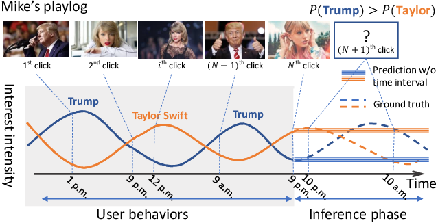 Figure 1 for Deep Time-Stream Framework for Click-Through Rate Prediction by Tracking Interest Evolution