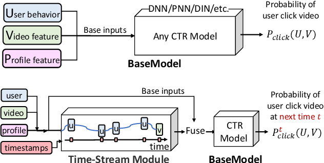 Figure 3 for Deep Time-Stream Framework for Click-Through Rate Prediction by Tracking Interest Evolution