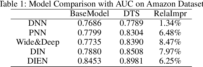 Figure 2 for Deep Time-Stream Framework for Click-Through Rate Prediction by Tracking Interest Evolution