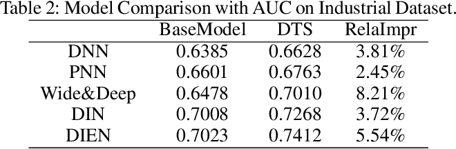 Figure 4 for Deep Time-Stream Framework for Click-Through Rate Prediction by Tracking Interest Evolution
