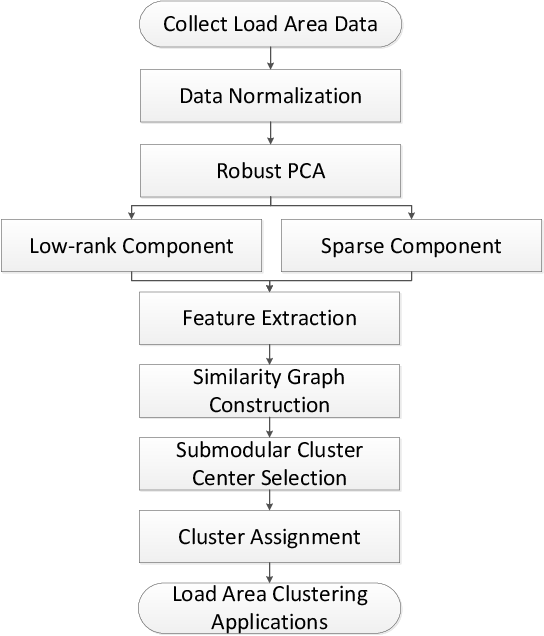 Figure 2 for Submodular Load Clustering with Robust Principal Component Analysis