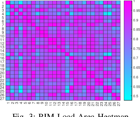 Figure 3 for Submodular Load Clustering with Robust Principal Component Analysis