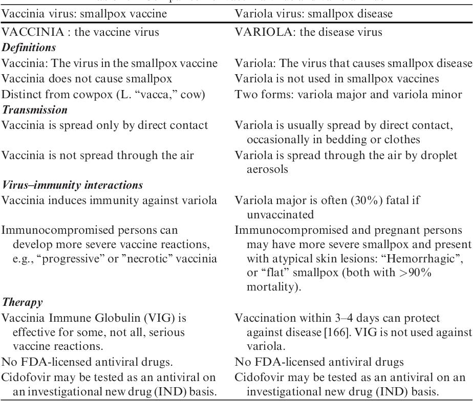 PDF] Chapter 2 Smallpox and Bioterrorism - Semantic Scholar