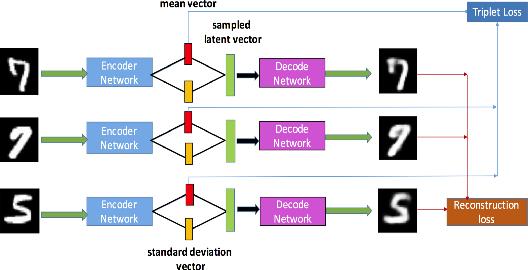 Figure 1 for TVAE: Triplet-Based Variational Autoencoder using Metric Learning