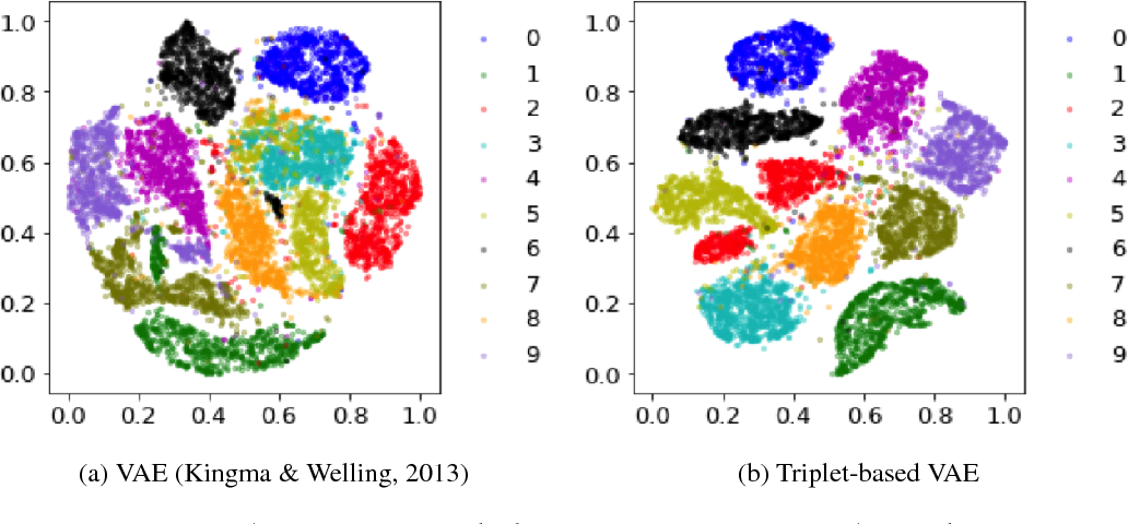 Figure 2 for TVAE: Triplet-Based Variational Autoencoder using Metric Learning