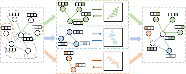 Figure 3 for Disentangle-based Continual Graph Representation Learning