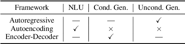 Figure 2 for Pre-Trained Models: Past, Present and Future