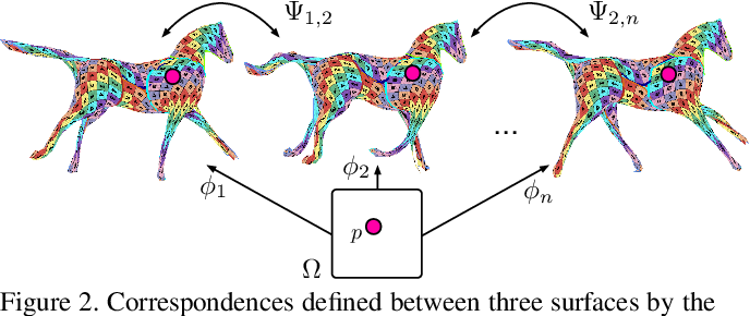 Figure 2 for Temporally-Coherent Surface Reconstruction via Metric-Consistent Atlases