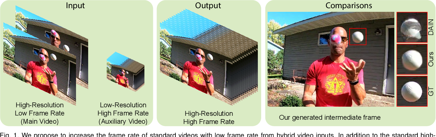 Figure 1 for Deep Slow Motion Video Reconstruction with Hybrid Imaging System