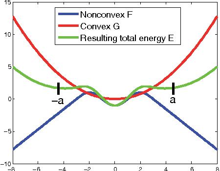 Figure 2 for The Primal-Dual Hybrid Gradient Method for Semiconvex Splittings