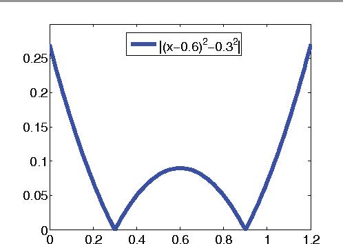 Figure 4 for The Primal-Dual Hybrid Gradient Method for Semiconvex Splittings