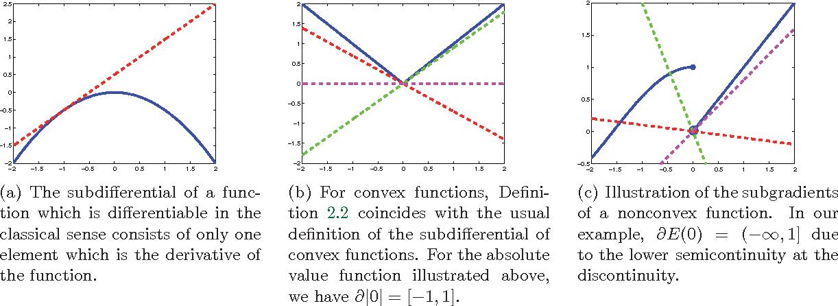 Figure 1 for The Primal-Dual Hybrid Gradient Method for Semiconvex Splittings