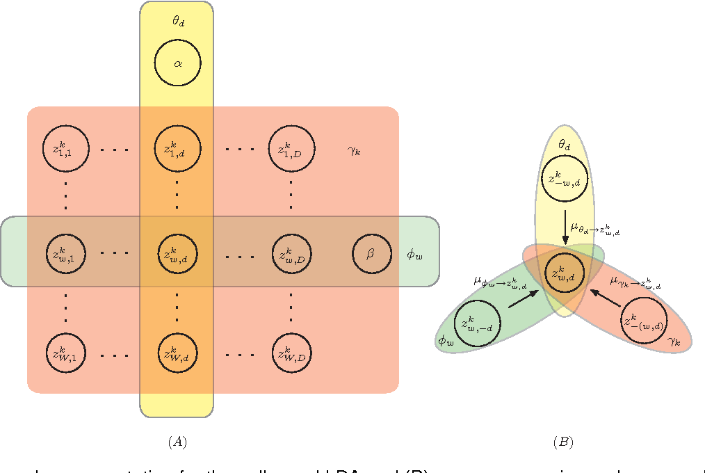 Figure 1 for A New Approach to Speeding Up Topic Modeling