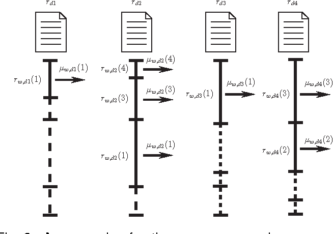 Figure 3 for A New Approach to Speeding Up Topic Modeling