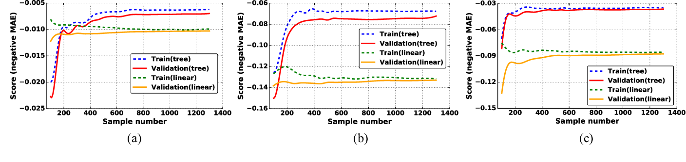 Figure 2 for An Ensemble Learning Approach for In-situ Monitoring of FPGA Dynamic Power