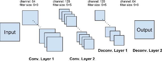 Figure 1 for Self-Tuned Deep Super Resolution