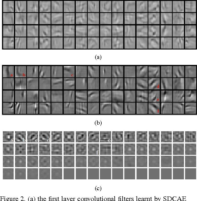 Figure 3 for Self-Tuned Deep Super Resolution