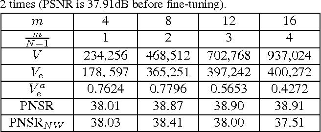 Figure 2 for Self-Tuned Deep Super Resolution