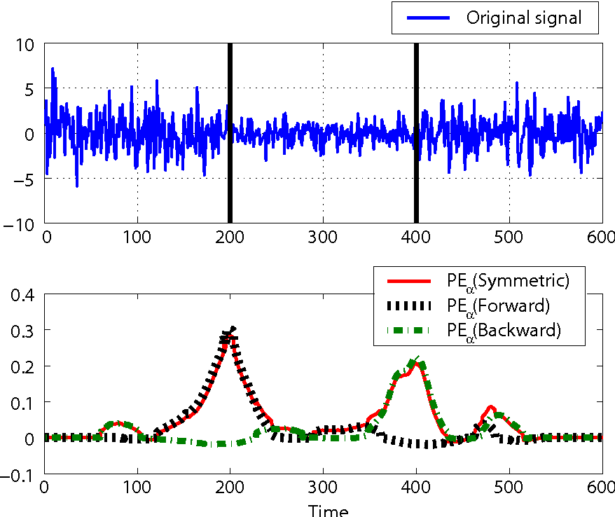Figure 4 for Change-Point Detection in Time-Series Data by Relative Density-Ratio Estimation